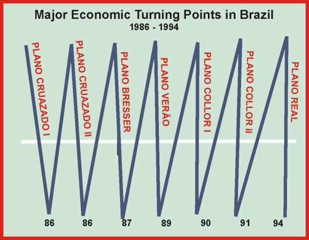 grafico-dos-planos-economicos1